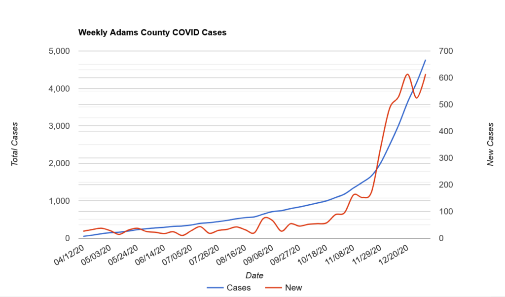 County adds nine new cases, one death to COVID totals